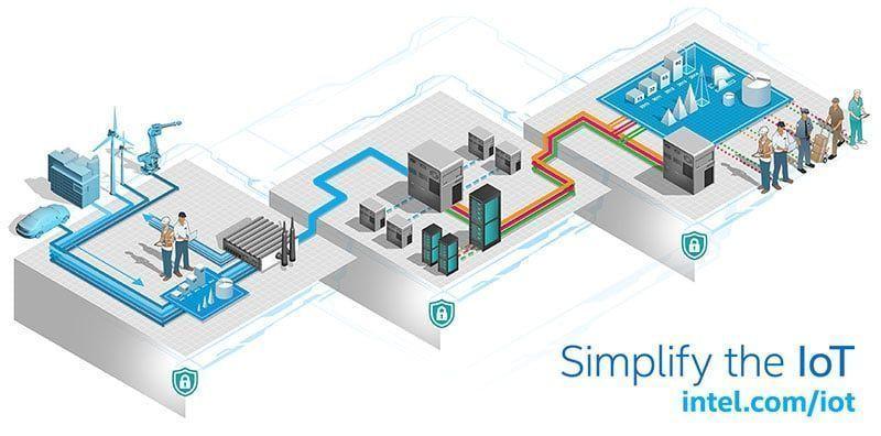 Simplify-IoT-intel-itusers
